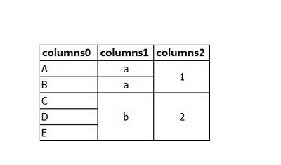 Excel同值合并